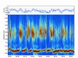 Wave Spectrogram plot